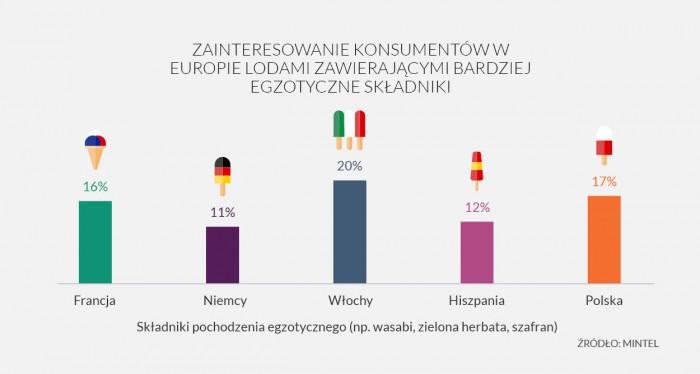 Ice Cream Infographic - press release - PL